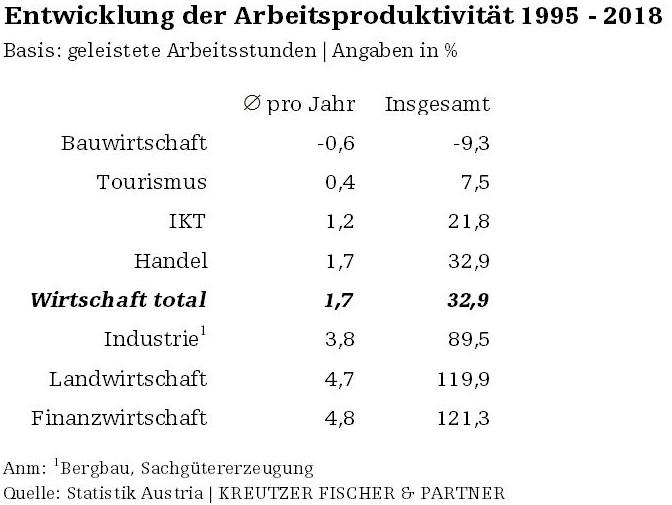 Entwicklung der Arbeitsproduktivität in Österreich 1995 - 2018